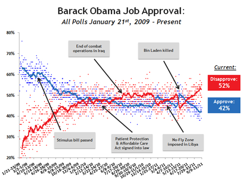 Barack Obama Job Approval